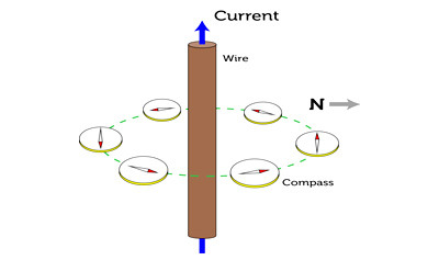 Discovery of Electromagnetism Quiz - MS PS