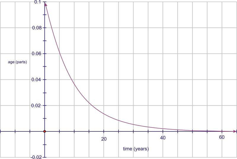 Standard Distributions