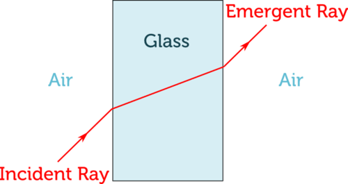 Diagram of refraction