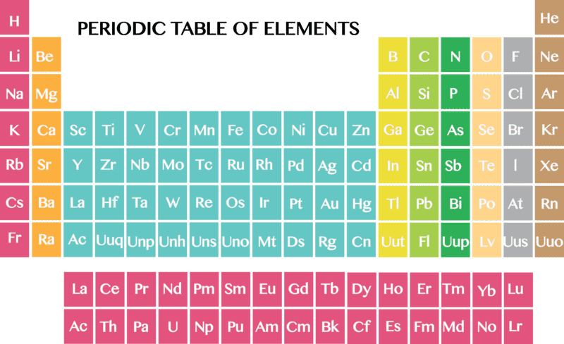 the periodic table - Chemistry Periodic Table Atomic Numbers