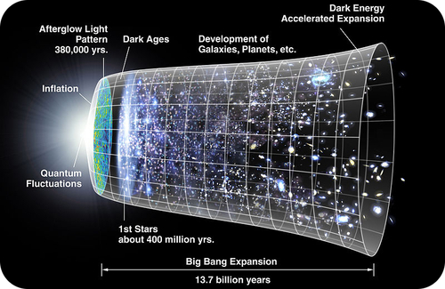 Timeline of the Big Bang in relation to the expansion of the universe