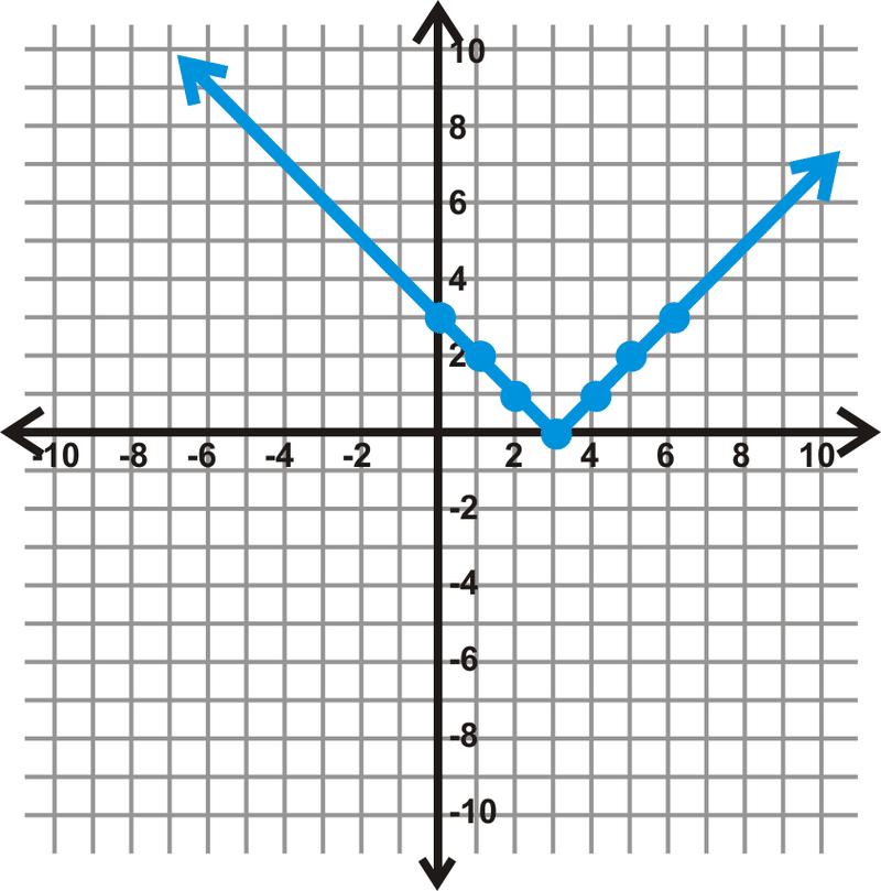 Collection Of End Behavior Worksheet Bluegreenish Graphing Ck 12