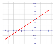 Graphs of Linear Functions from Intercepts