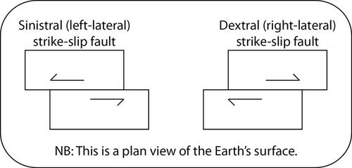 Diagram of a strike-slip fault