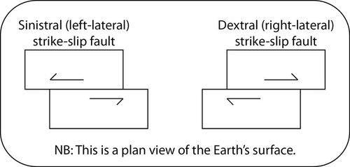 Faults Read Earth Science – Types of Faults Worksheet