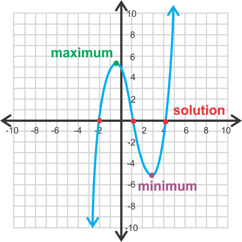 Graphing Polynomials Read Algebra Ck 12 Foundation