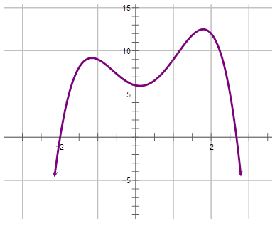 quartic graph - photo #42