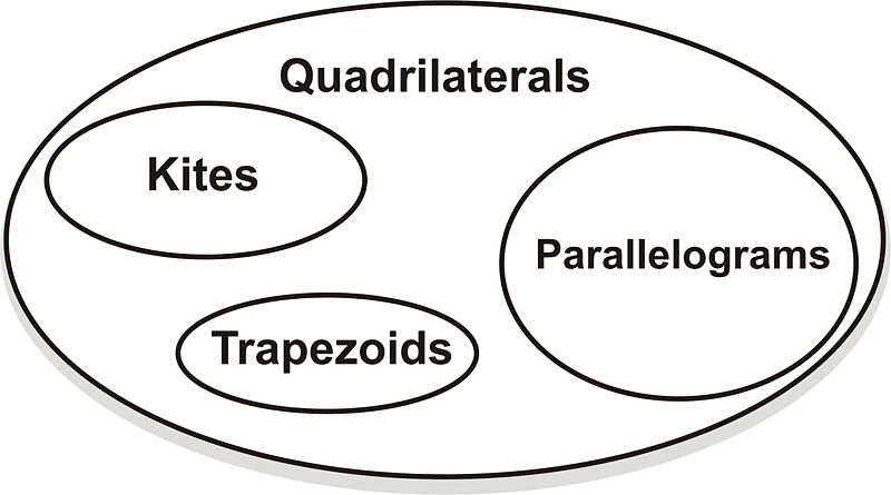 Classifying quadrilaterals ck 12 foundation finally the third class will be quadrilaterals with no parallel sides kites ccuart Choice Image