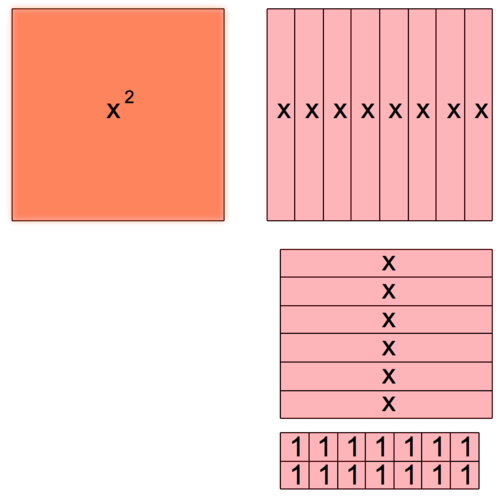 Methods for Solving Quadratic Functions: Boxes for Factoring