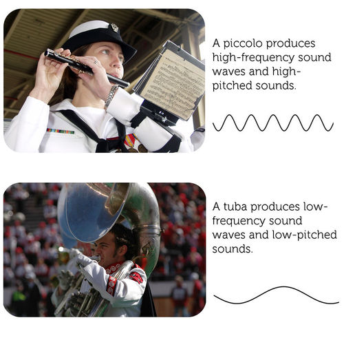 The frequency of a sound wave determines the pitch that we hear.