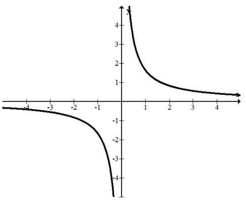Oblique Asymptotes Read Algebra Ck 12 Foundation