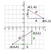 Fórmulas de Distancia y Punto Medio
