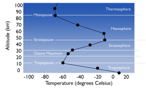 Atmospheric Layers – Layers of the Atmosphere Worksheet