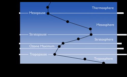 Atmospheric Layers – Atmosphere Worksheet