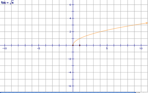 Unit 5 Graphs of Square Root Functions