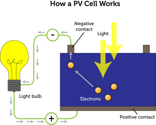 Powerschool learning louis eighth grade science chemical and solar power cell ccuart Images