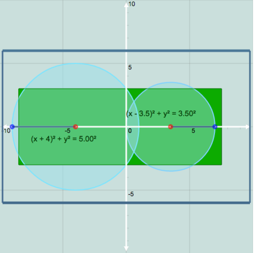 Circles in the Coordinate Plane: Watering the Field