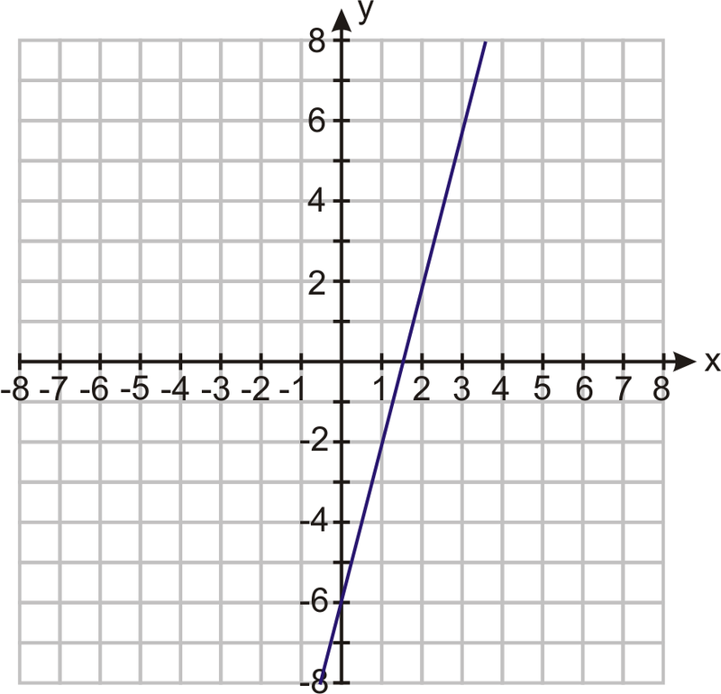 Linear Equations In Slope Intercept Form Ck 12 Foundation