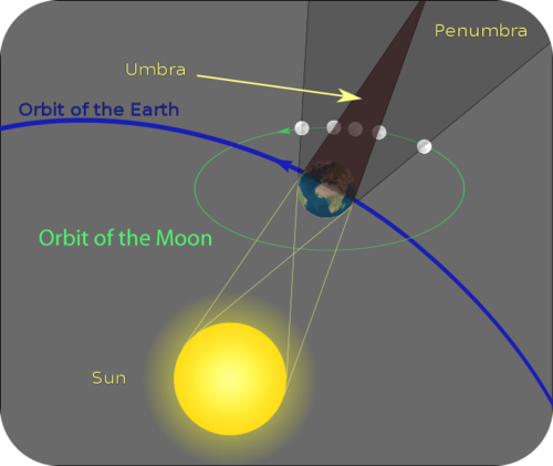 The moon's position during a lunar eclipse