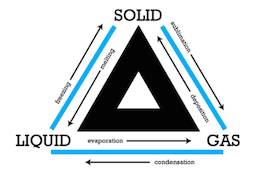 Phase transitions between solid, liquid, and gas