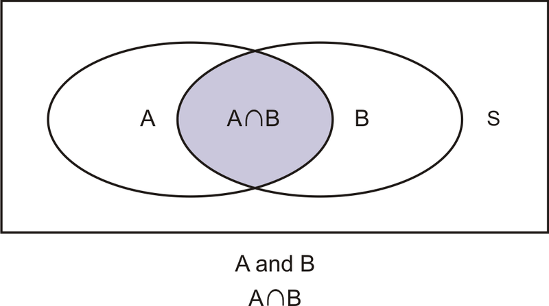 Mutually inclusive events, remember, can occur at the same time. Look at  the Venn diagram below. What do you think we need to do in order to  calculate the ...