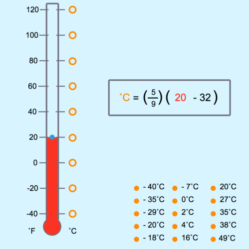 Algebra Expressions with Fraction Bars: Temperature Conversion