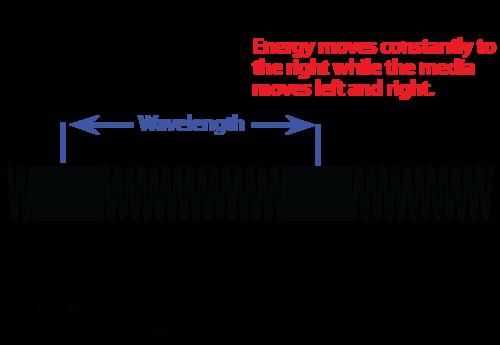 Parts of a longitudinal wave