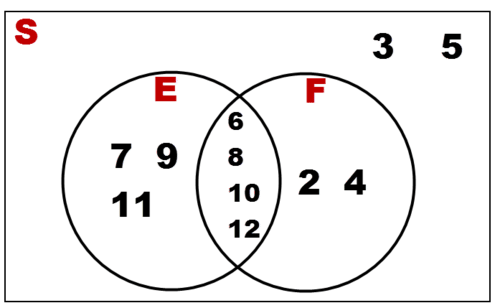 Venn Diagram For Two Independent Events Schematic Diagrams