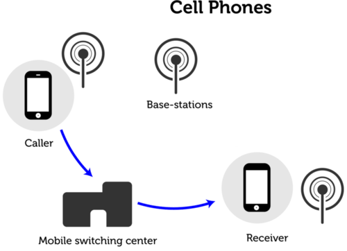Diagram of how a cell phone works