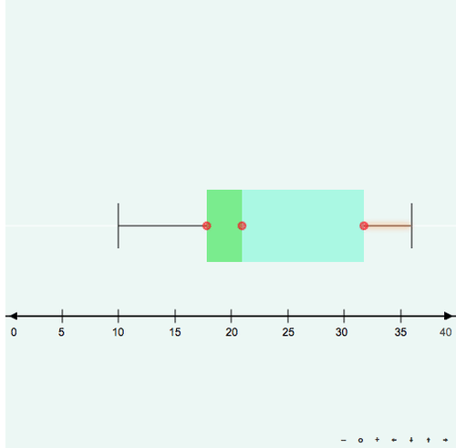 Box-and-Whisker Plots Interactive Practice