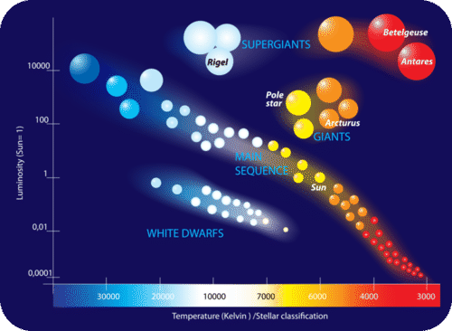The Hertzsprung-Russell diagram plots luminosity against star color with the hottest stars on the left side