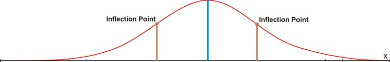 Standard Deviation of a Data Set