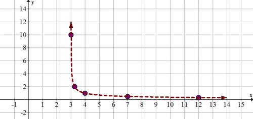 parametric equations and plane curves ck 12 foundation. Black Bedroom Furniture Sets. Home Design Ideas