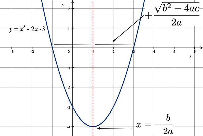 Solución de ecuaciones cuadráticas usando la fórmula cuadrática | CK ...