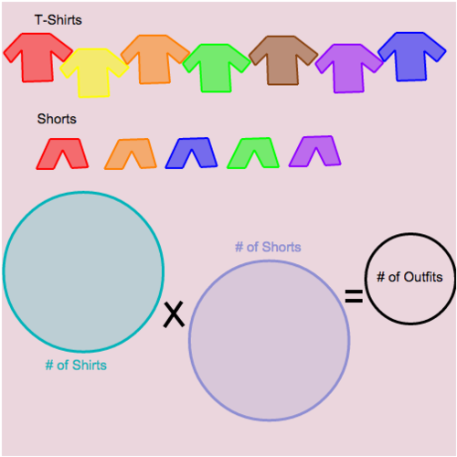 Mental Math for MultiplicationDivision Equations: Planning Outfits