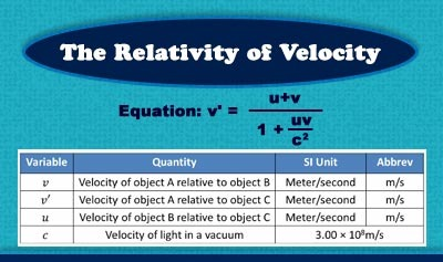 The Relativity of Velocity - Overview