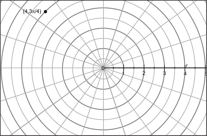 Polar-Cartesian Transformations