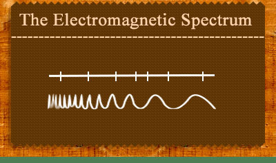 The Electromagnetic Spectrum Song