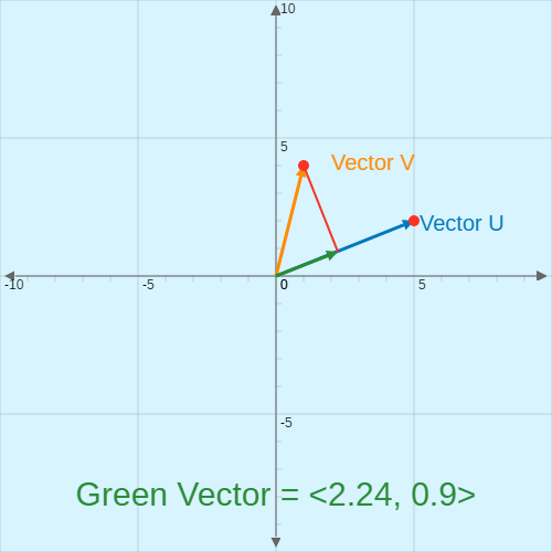Vector Projection | CK-12 Foundation