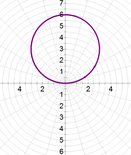 The Polar Coordinate System and Polar Graphs | CK-12 Foundation