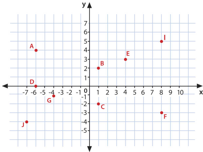 The Coordinate Plane Ck 12 Foundation - Us-map-with-coordinate-grid