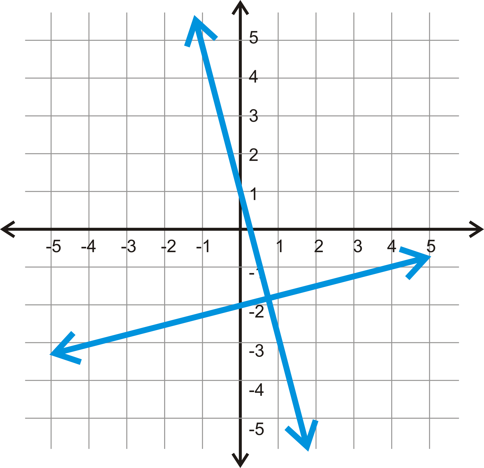 how to see if lines are perpendicular