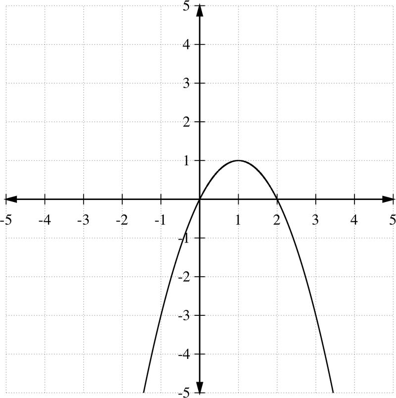 an analysis of shape of a parabola Parabolic motion of projectiles a projectile is an object upon which the only force is gravity then the trajectory will be that of a parabola.