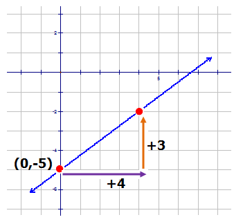 Determining the Equation of a Line from the Graph