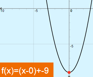 Quadratic Formula and Complex Sums: Vertical and Horizontal Shift