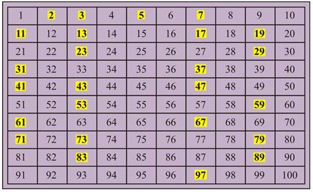 Take A Few Minutes To Take Some Notes On Prime And Composite Numbers Be Particularly Careful When Considering The Number 1