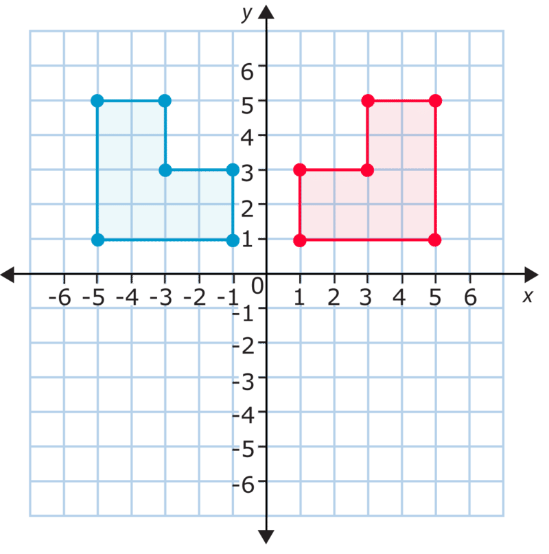 Transformations in the Coordinate Plane – Transformations in the Coordinate Plane Worksheet