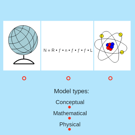Mathematical, Physical and Conceptual