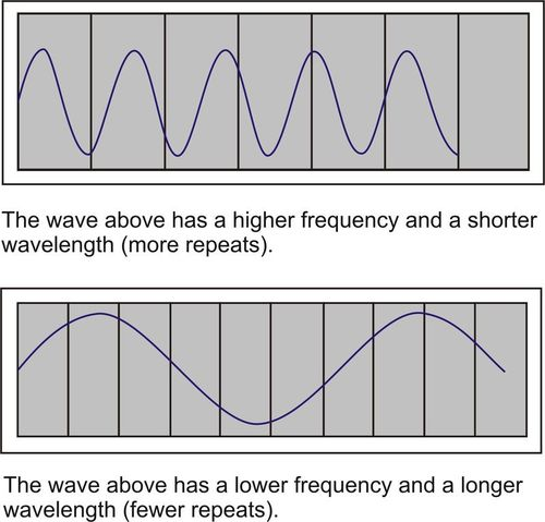 Diagrams of waves with different frequencies and wavelengths