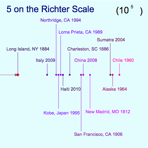 Richter Scale Exponents: Scientific Notation